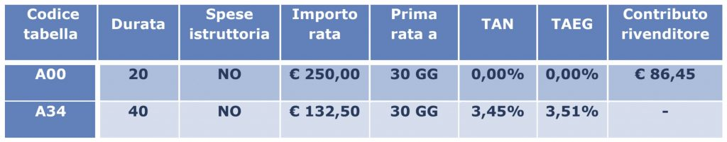 esempio tasso